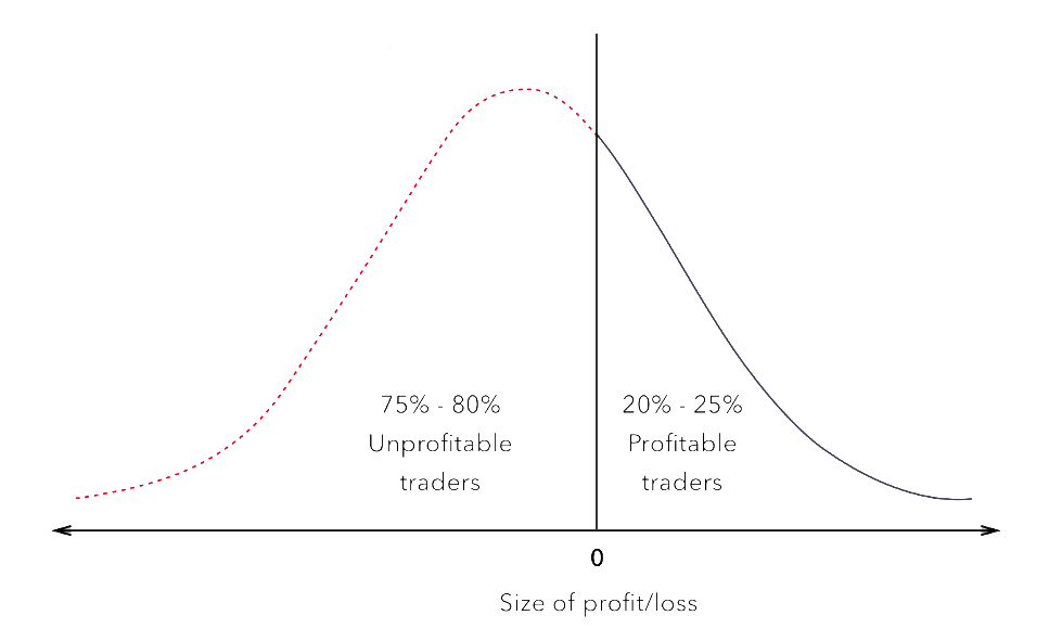 proit and loss traders